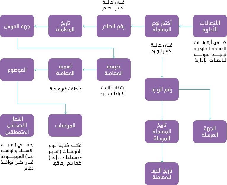 آلية العمل ، برنامج إدارة شؤون الموظفين